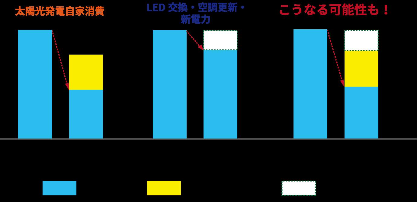 太陽光発電自家消費、LED交換・空調更新・新電力の前と後
