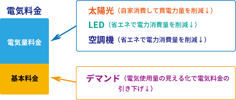 電気量料金へのアプローチは、太陽光・LED・新電力・空調機の削減や引き下げ。基本料金へのアプローチは、蓄電池・デマンドの引き下げ。
